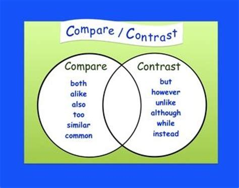 Graphic organizer to compare and contrast 4 things